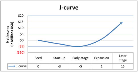Innovation and Returns: What is Angel Investing